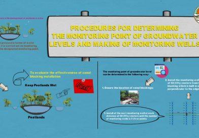 Prosedur Penentuan Titik Pemantauan Tingkat Air Tanah dan Pembuatan Sumur Pemantauan